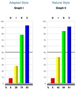Cherisse DISC graphs