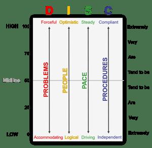 DISC_graph_orientation_lg