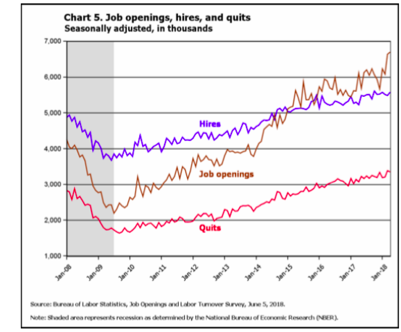 Hires, job openings and quits graph over a ten year period