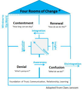 Four Rooms of Change